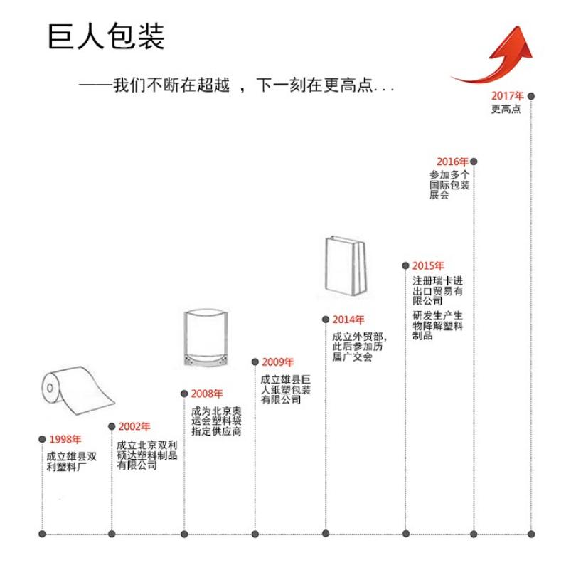 雄县巨人纸塑包装有限公司